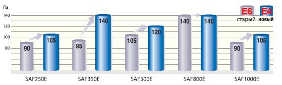 saf250 увелиеное давление